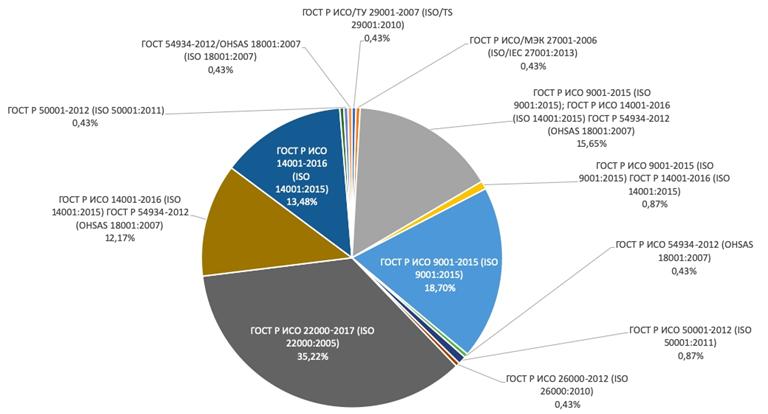 Популярность сертификации ИСО 22000