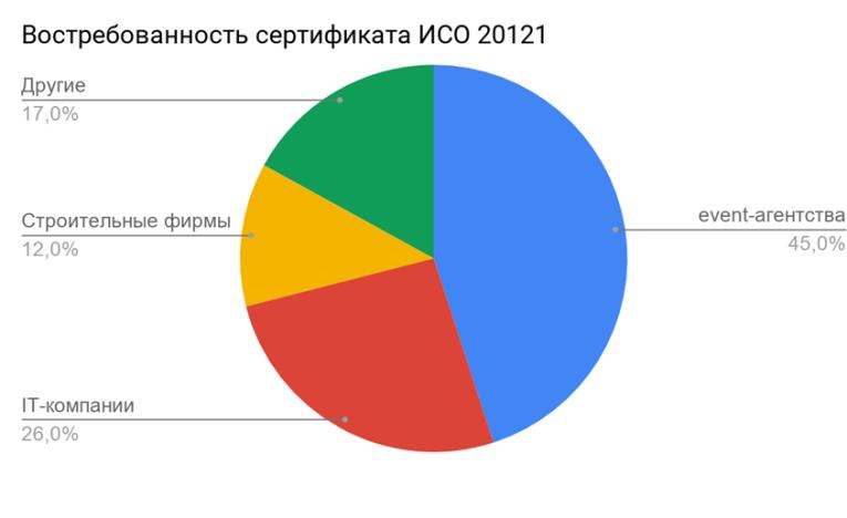 Востребованность сертификата ISO 20121